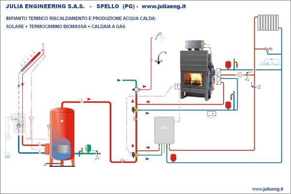 Pannello Solare A Gas : Webactive